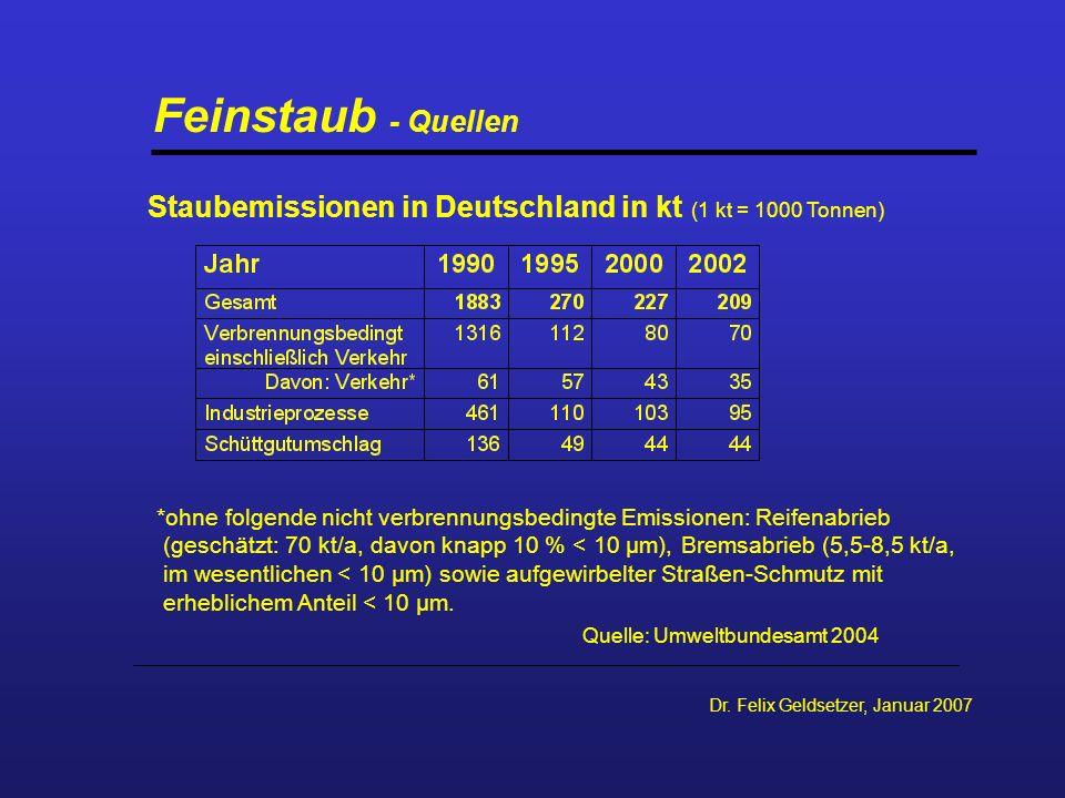 Dr. Felix Geldsetzer, Januar 2007 Feinstaub - Quellen Staubemissionen in Deutschland in kt (1 kt = 1000 Tonnen) *ohne folgende nicht verbrennungsbedin