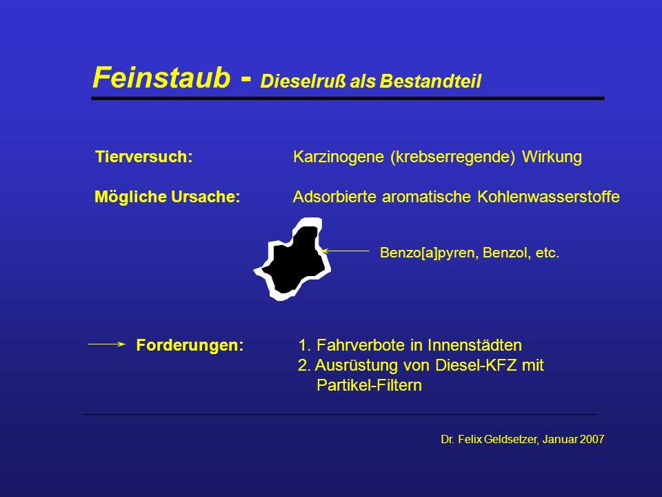 Dr. Felix Geldsetzer, Januar 2007 Feinstaub - Dieselruß als Bestandteil Tierversuch:Karzinogene (krebserregende) Wirkung Mögliche Ursache:Adsorbierte