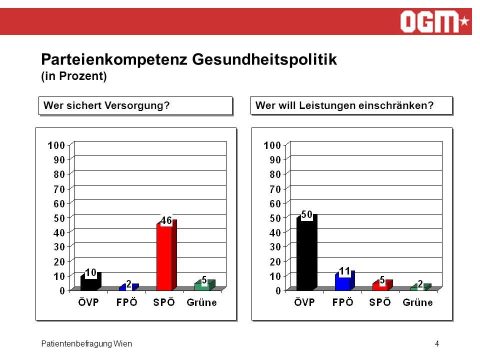 Patientenbefragung Wien5 Kassenvertrag nicht genehmigt - Bekanntheit (in Prozent)