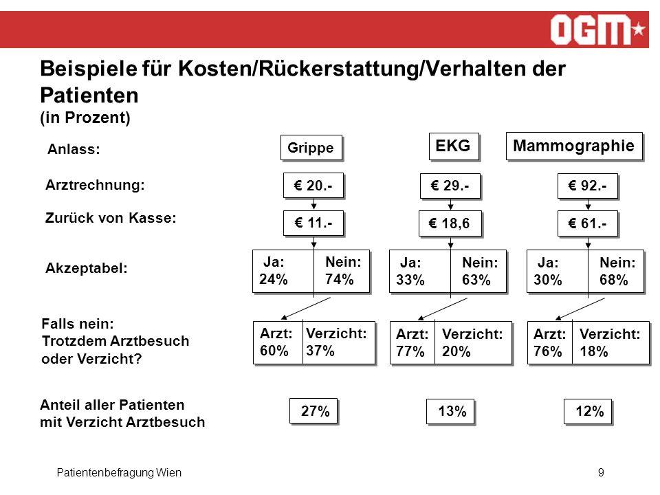 Patientenbefragung Wien9 Beispiele für Kosten/Rückerstattung/Verhalten der Patienten (in Prozent) Anlass: Arztrechnung: Zurück von Kasse: Akzeptabel: Falls nein: Trotzdem Arztbesuch oder Verzicht.