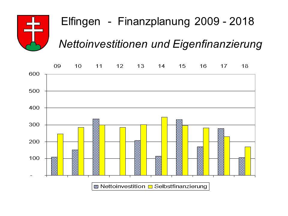 Elfingen - Finanzplanung 2009 - 2018 Nettoinvestitionen und Eigenfinanzierung