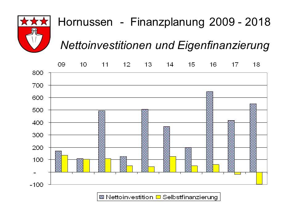 Hornussen - Finanzplanung 2009 - 2018 Nettoinvestitionen und Eigenfinanzierung