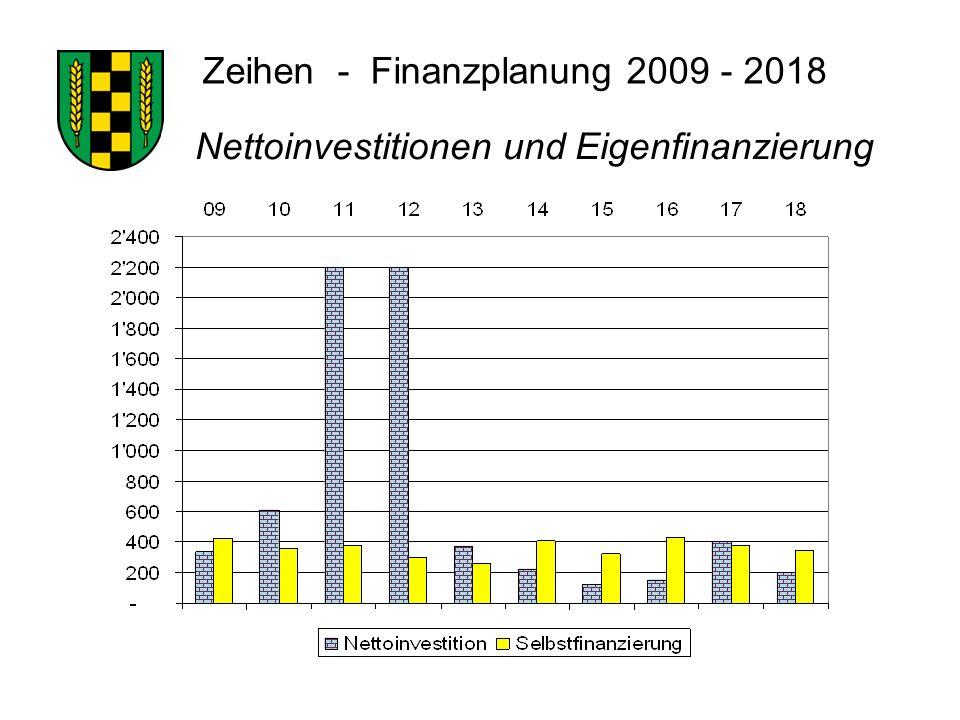 Zeihen - Finanzplanung 2009 - 2018 Nettoinvestitionen und Eigenfinanzierung