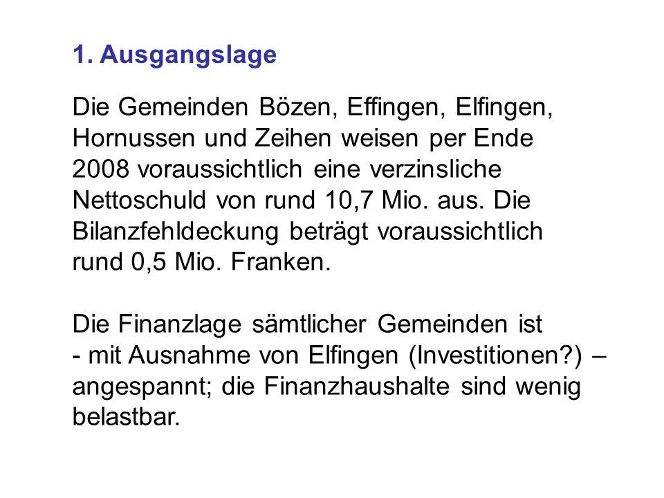 1. Ausgangslage Die Gemeinden Bözen, Effingen, Elfingen, Hornussen und Zeihen weisen per Ende 2008 voraussichtlich eine verzinsliche Nettoschuld von r