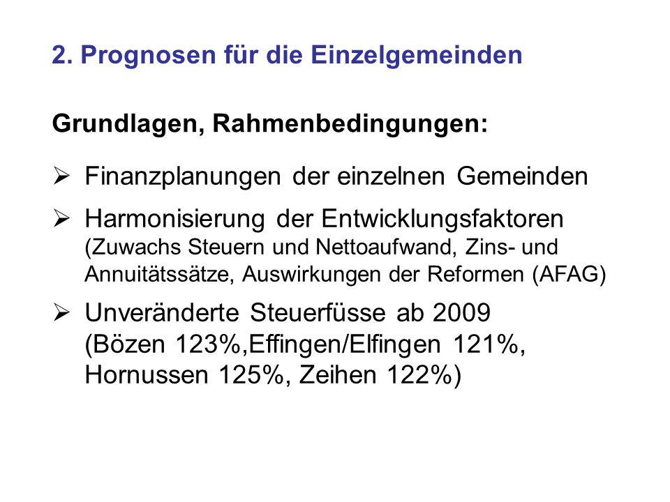 2. Prognosen für die Einzelgemeinden Grundlagen, Rahmenbedingungen: Finanzplanungen der einzelnen Gemeinden Harmonisierung der Entwicklungsfaktoren (Z