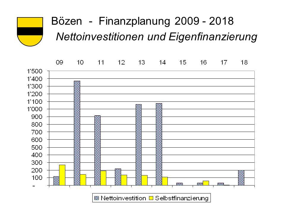 Bözen - Finanzplanung 2009 - 2018 Nettoinvestitionen und Eigenfinanzierung
