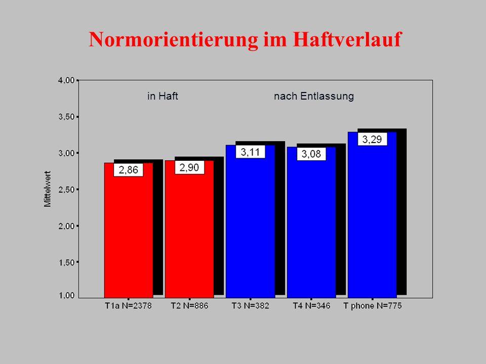 in Haftnach Entlassung