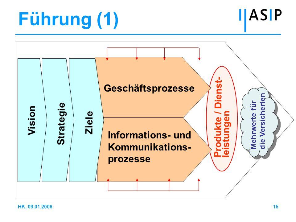 15HK, 09.01.2006 Geschäftsprozesse Informations- und Kommunikations- prozesse Vision Strategie Ziele Produkte / Dienst- leistungen Mehrwerte für die V