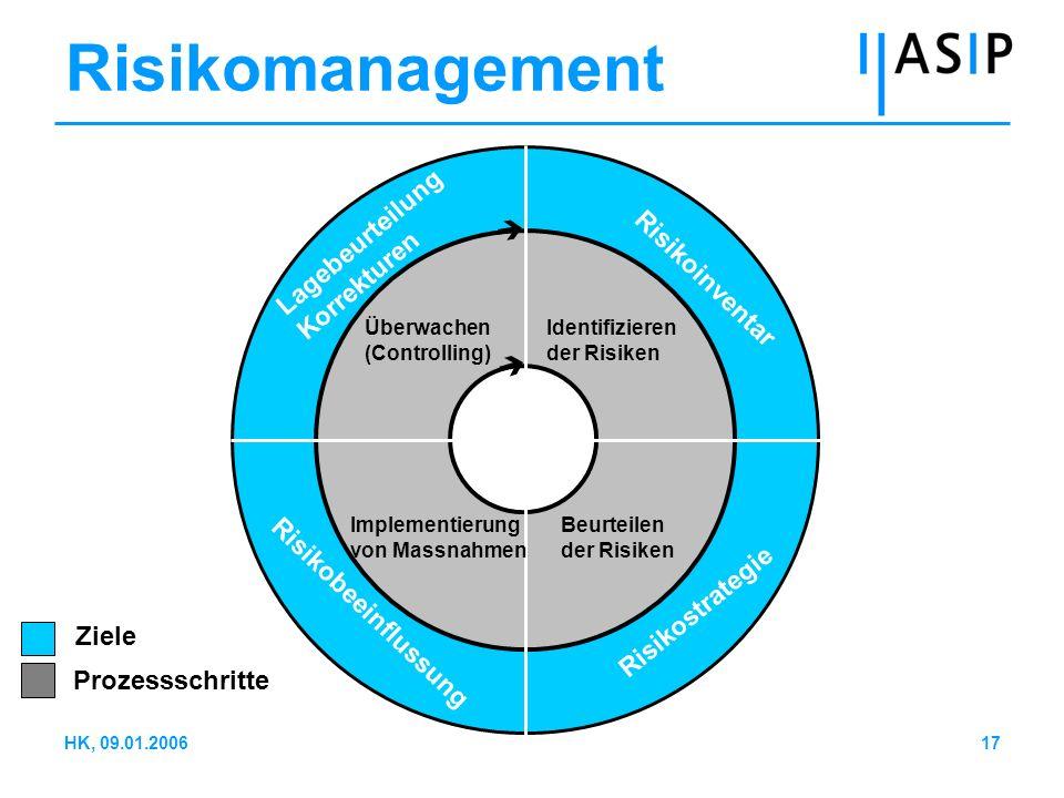 17HK, 09.01.2006 Lagebeurteilung Korrekturen Überwachen (Controlling) Identifizieren der Risiken Implementierung von Massnahmen Beurteilen der Risiken
