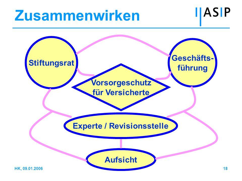 18HK, 09.01.2006 Geschäfts- führung Experte / Revisionsstelle Stiftungsrat Vorsorgeschutz für Versicherte Aufsicht Zusammenwirken