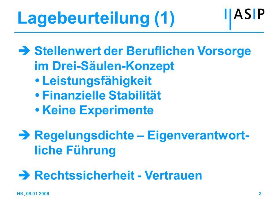 3HK, 09.01.2006 Lagebeurteilung (1) Stellenwert der Beruflichen Vorsorge im Drei-Säulen-Konzept Leistungsfähigkeit Finanzielle Stabilität Keine Experi