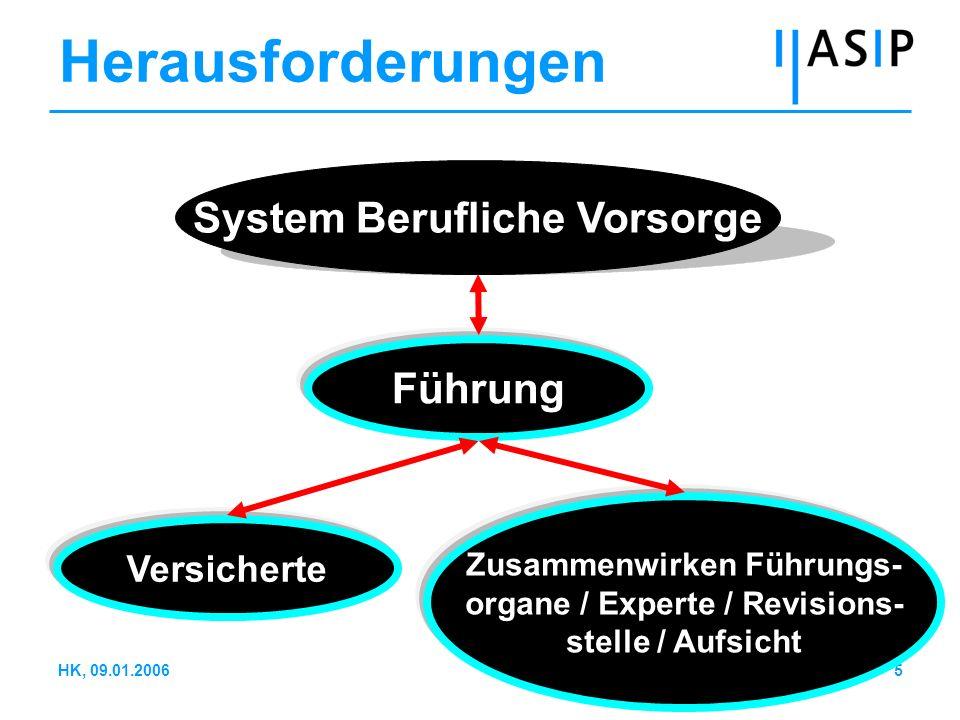 16HK, 09.01.2006 Führung (2) Führungsfähigkeit / - bereitschaft Liegen Aus- / Weiterbildungskonzepte für Führungsorgane vor.