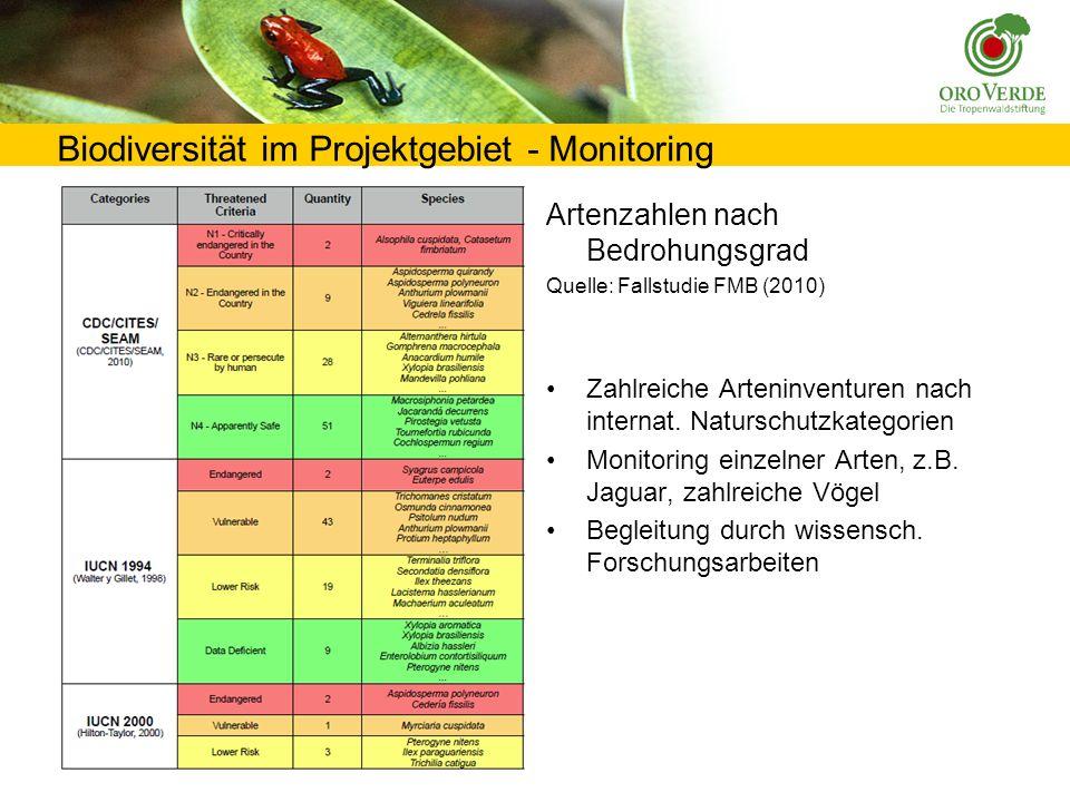 Biodiversität im Projektgebiet - Monitoring Artenzahlen nach Bedrohungsgrad Quelle: Fallstudie FMB (2010) Zahlreiche Arteninventuren nach internat.