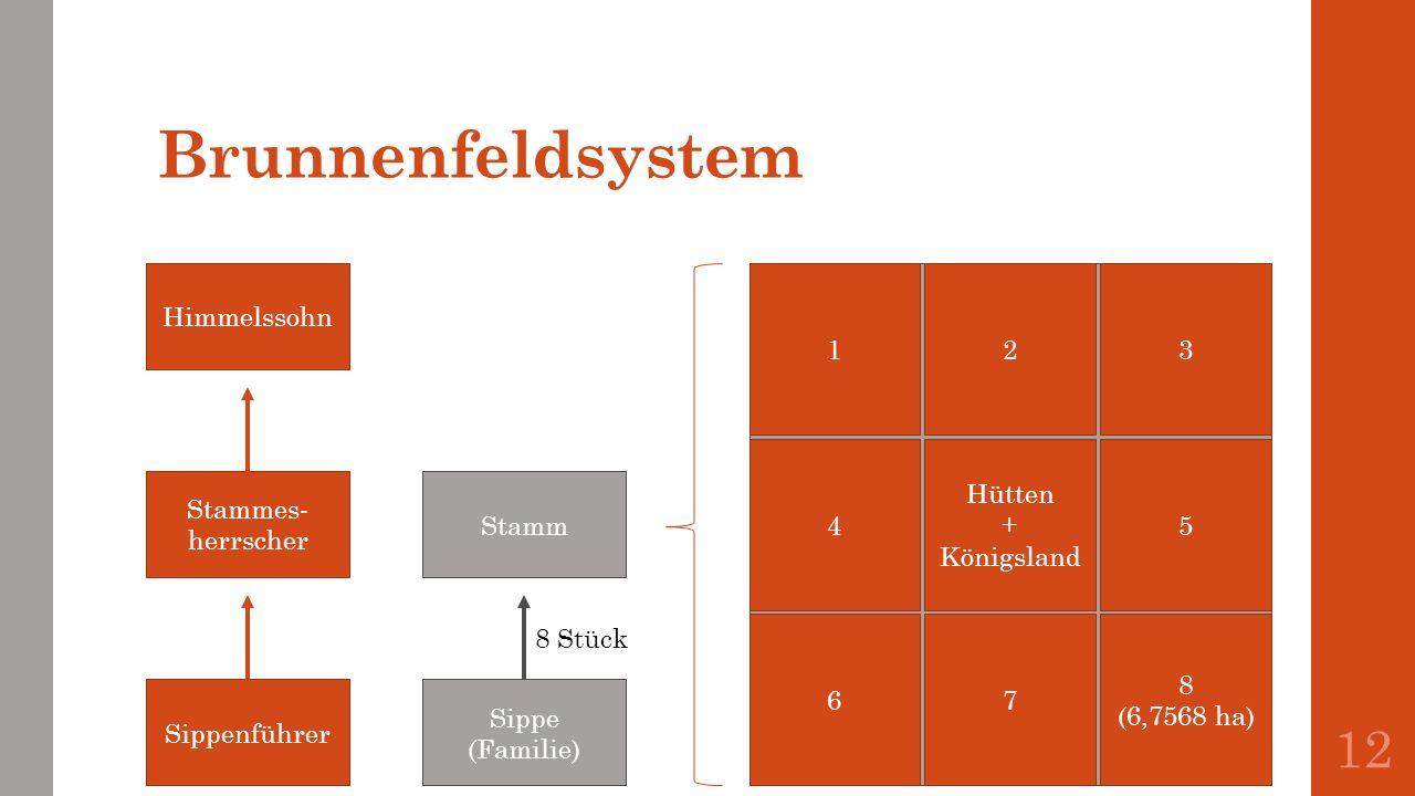 Brunnenfeldsystem 12 Himmelssohn Stammes- herrscher Sippenführer Sippe (Familie) Stamm 123 4 Hütten + Königsland 5 67 8 (6,7568 ha) 8 Stück
