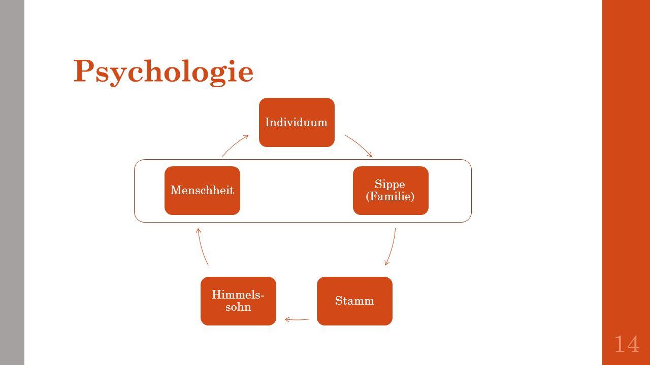 Psychologie Individuum Sippe (Familie) Stamm Himmels- sohn Menschheit 14