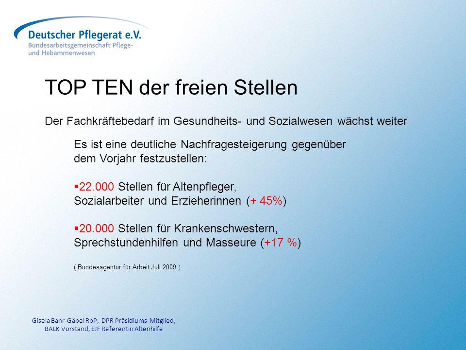 TOP TEN der freien Stellen Der Fachkräftebedarf im Gesundheits- und Sozialwesen wächst weiter Es ist eine deutliche Nachfragesteigerung gegenüber dem Vorjahr festzustellen: 22.000 Stellen für Altenpfleger, Sozialarbeiter und Erzieherinnen (+ 45%) 20.000 Stellen für Krankenschwestern, Sprechstundenhilfen und Masseure (+17 %) ( Bundesagentur für Arbeit Juli 2009 ) Gisela Bahr-Gäbel RbP, DPR Präsidiums-Mitglied, BALK Vorstand, EJF Referentin Altenhilfe