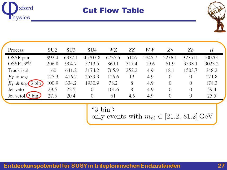 Entdeckunspotential für SUSY in trileptoninschen Endzuständen 27 Cut Flow Table