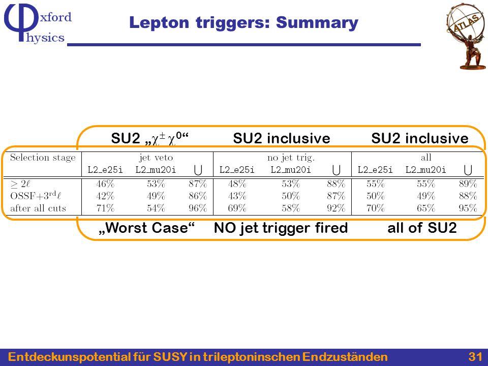 Entdeckunspotential für SUSY in trileptoninschen Endzuständen 31 Lepton triggers: Summary Worst Case SU2 inclusive SU2 0 NO jet trigger firedall of SU2