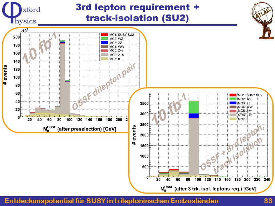 Entdeckunspotential für SUSY in trileptoninschen Endzuständen 33 3rd lepton requirement + track-isolation (SU2) 10 fb -1 OSSF dilepton pair OSSF + 3rd lepton, track isolation