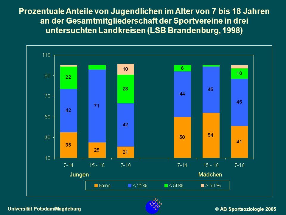 Universität Potsdam/Magdeburg© AB Sportsoziologie 2005 JungenMädchen Prozentuale Anteile von Jugendlichen im Alter von 7 bis 18 Jahren an der Gesamtmitgliederschaft der Sportvereine in drei untersuchten Landkreisen (LSB Brandenburg, 1998)