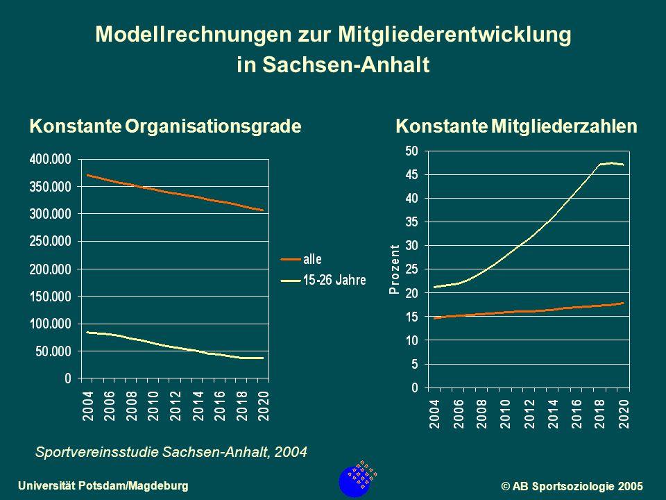 Universität Potsdam/Magdeburg© AB Sportsoziologie 2005 Anzahl der vereinsorganisierten Sportarten in den drei untersuchten Landkreisen, differenziert nach Gemeindegröße.