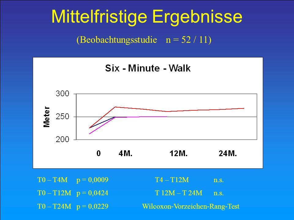 Mittelfristige Ergebnisse T0 – T4M p = 0,0009T4 – T12M n.s. T0 – T12M p = 0,0424T 12M – T 24M n.s. T0 – T24M p = 0,0229 Wilcoxon-Vorzeichen-Rang-Test