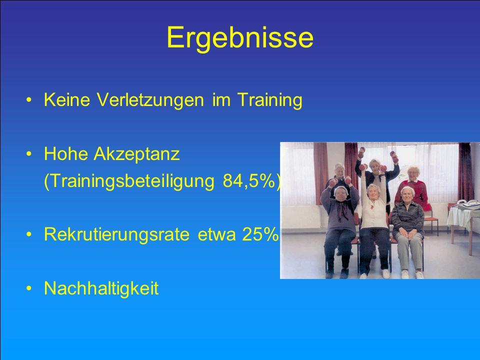 Ergebnisse: Training / Kontrolle relative Veränderungen (n = 39) +27,6%-34,8%0,0001 +13,6%-17,6%0,0022 +8,5%-21,1%0,0026 Training Kontrolle p * 5-Chair-Rise Maximale Gehgeschwindigkeit 6-Minute-Walk * Mann-Whitney-U-Test