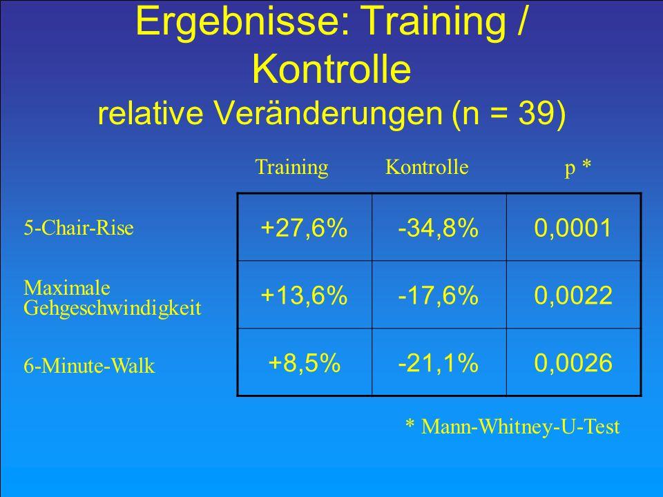 Ergebnisse: Gleichgewicht im Stand Training6 (31,5) 12 (63,2) 1 (5,3) Kontrolle2 (10)10 (50)8 (40) besser unverändert schlechter n (%) n (%) n (%) deutlich weniger Verschlechterungen in der Trainingsgruppe (p = 0,012 ; Fisher´s Exakt Test)
