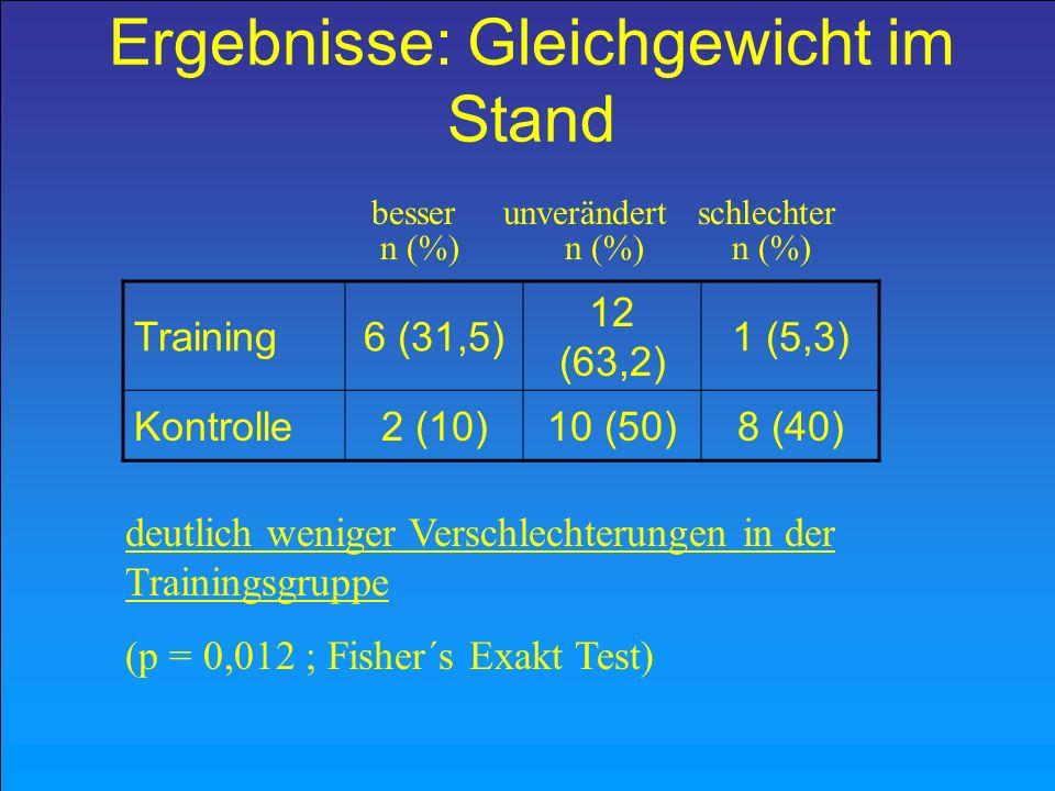 Ergebnisse: Gleichgewicht im Stand Training6 (31,5) 12 (63,2) 1 (5,3) Kontrolle2 (10)10 (50)8 (40) besser unverändert schlechter n (%) n (%) n (%) deu