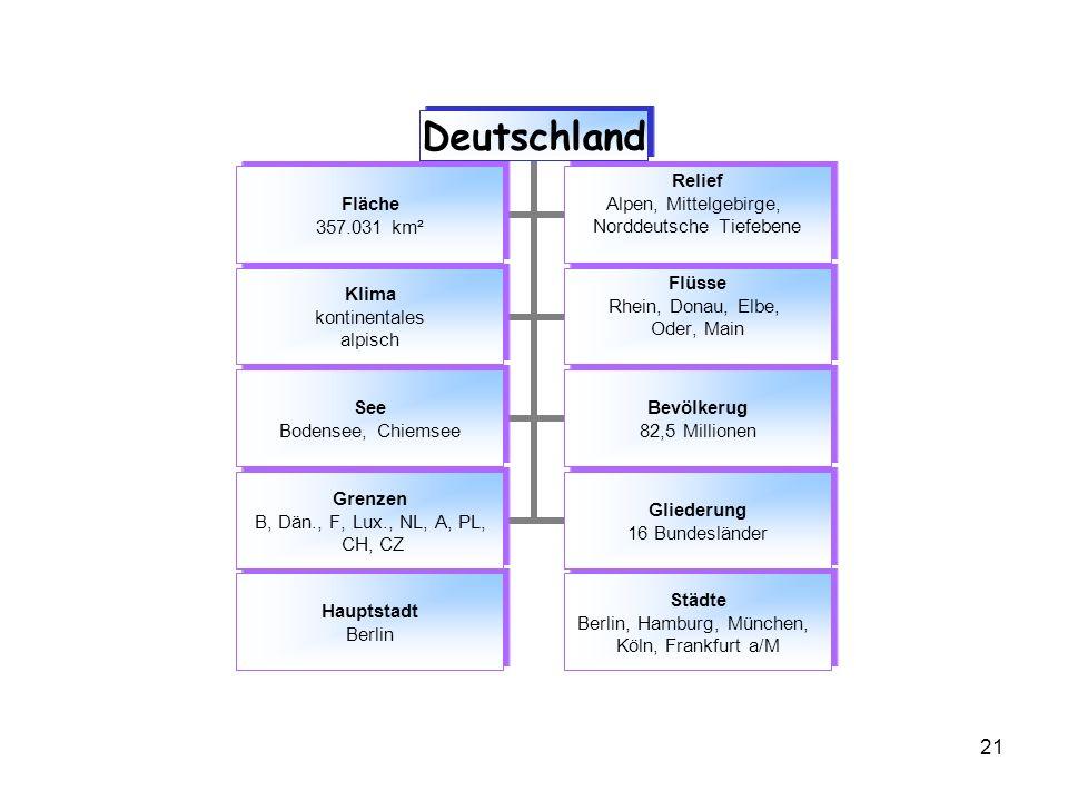 21 Deutschland Fläche 357.031 km² Relief Alpen, Mittelgebirge, Norddeutsche Tiefebene Klima kontinentales alpisch Flüsse Rhein, Donau, Elbe, Oder, Mai