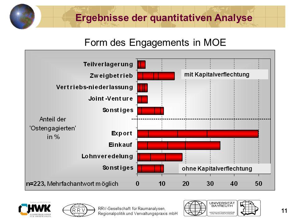 RRV-Gesellschaft für Raumanalysen, Regionalpolitik und Verwaltungspraxis mbH 11 Ergebnisse der quantitativen Analyse Form des Engagements in MOE mit K