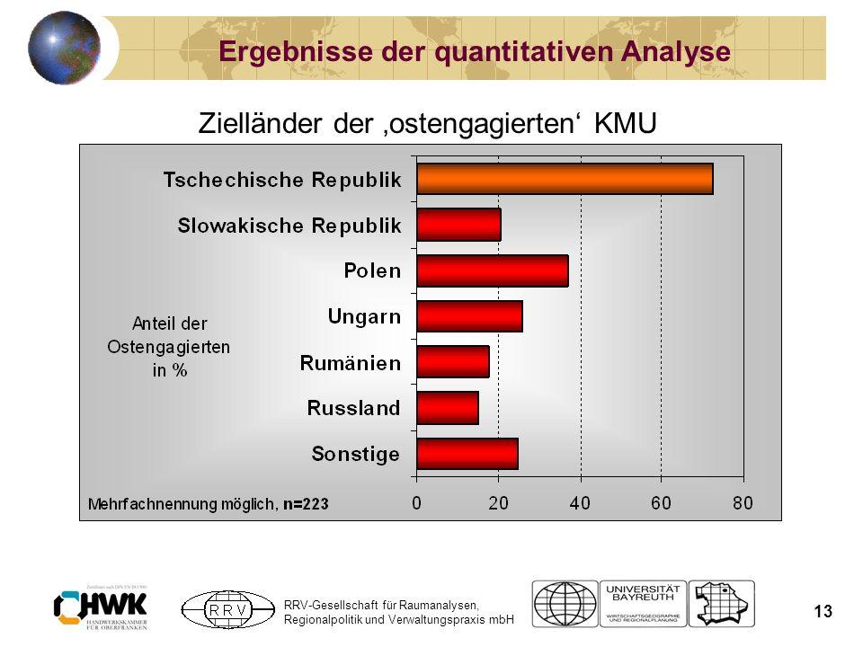 RRV-Gesellschaft für Raumanalysen, Regionalpolitik und Verwaltungspraxis mbH 13 Ergebnisse der quantitativen Analyse Zielländer der ostengagierten KMU