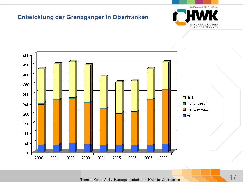 17 Thomas Koller, Stellv. Hauptgeschäftsführer, HWK für Oberfranken Entwicklung der Grenzgänger in Oberfranken