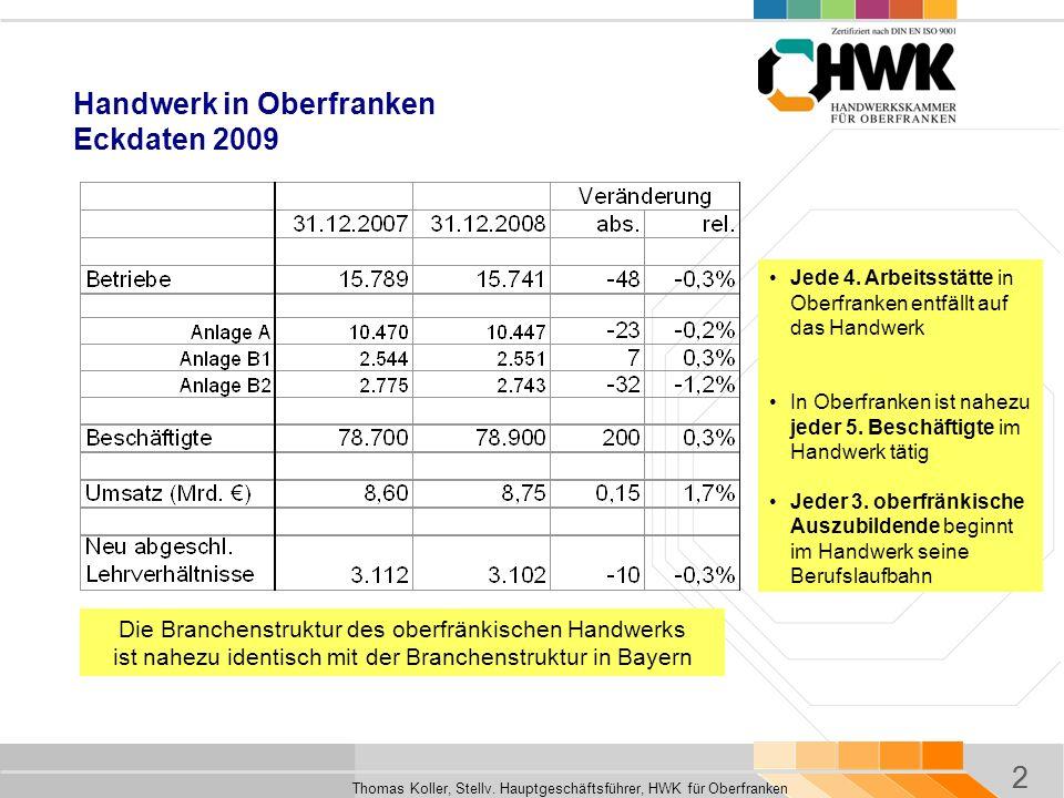 2 Thomas Koller, Stellv. Hauptgeschäftsführer, HWK für Oberfranken 2 Handwerk in Oberfranken Eckdaten 2009 Jede 4. Arbeitsstätte in Oberfranken entfäl
