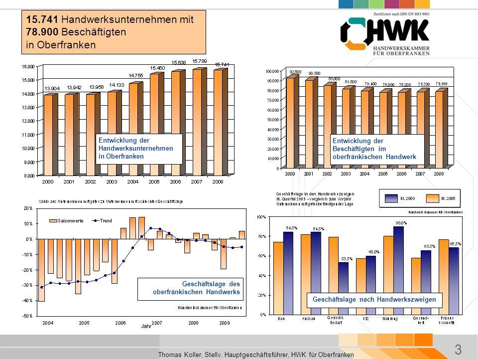 3 Thomas Koller, Stellv. Hauptgeschäftsführer, HWK für Oberfranken 15.741 Handwerksunternehmen mit 78.900 Beschäftigten in Oberfranken Entwicklung der
