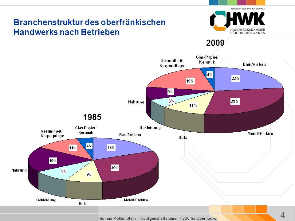 4 Thomas Koller, Stellv. Hauptgeschäftsführer, HWK für Oberfranken 2009 1985 Branchenstruktur des oberfränkischen Handwerks nach Betrieben
