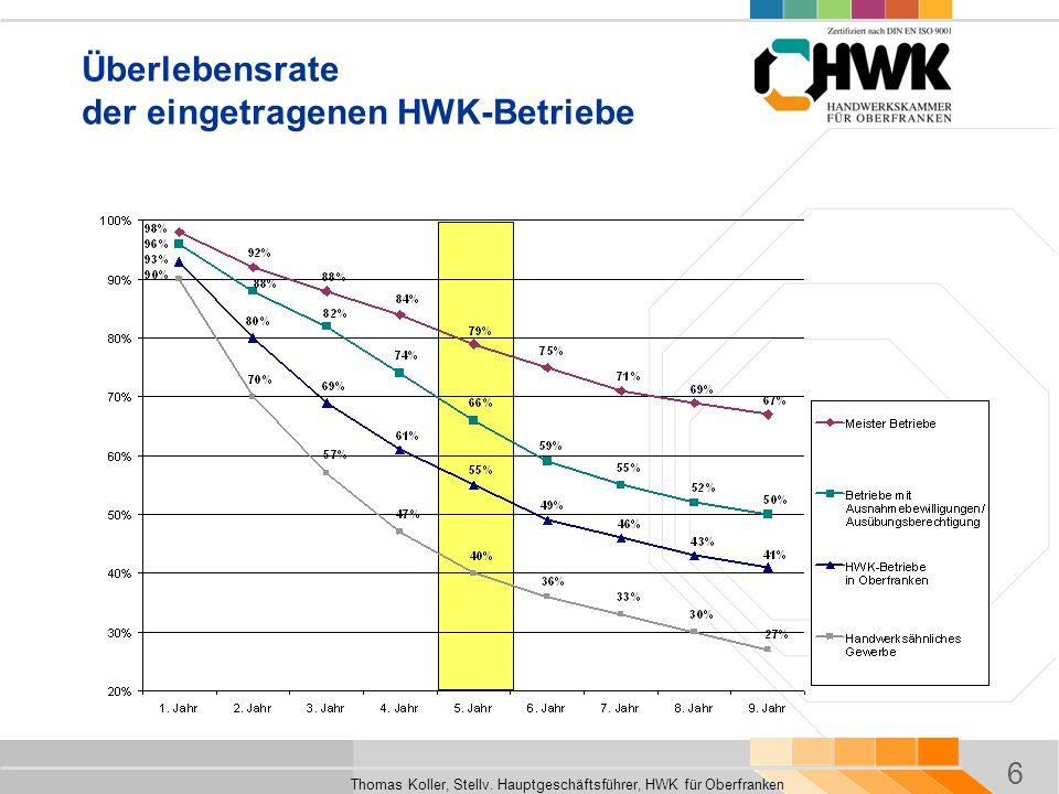 6 Thomas Koller, Stellv. Hauptgeschäftsführer, HWK für Oberfranken Überlebensrate der eingetragenen HWK-Betriebe