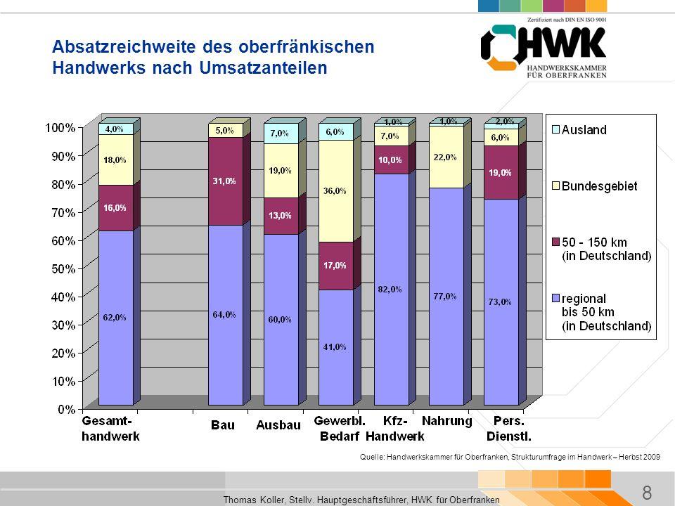 8 Thomas Koller, Stellv. Hauptgeschäftsführer, HWK für Oberfranken Absatzreichweite des oberfränkischen Handwerks nach Umsatzanteilen Quelle: Handwerk