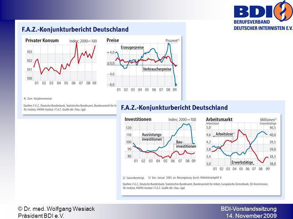 BDI-Vorstandssitzung 14. November 2009 © Dr. med. Wolfgang Wesiack Präsident BDI e.V.