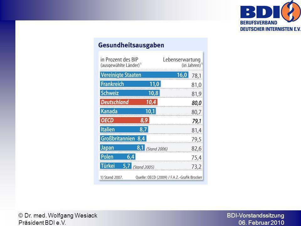 BDI-Vorstandssitzung 06. Februar 2010 © Dr. med. Wolfgang Wesiack Präsident BDI e.V.