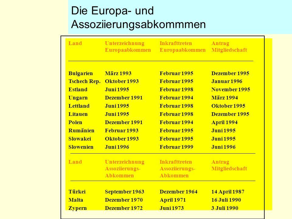Die Europa- und Assoziierungsabkommmen LandUnterzeichnungInkrafttretenAntrag EuropaabkommenEuropaabkommenMitgliedschaft BulgarienMärz 1993Februar 1995