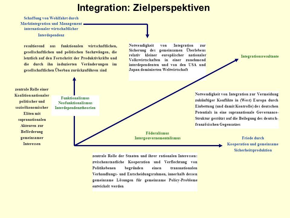 Integration: Zielperspektiven Schaffung von Wohlfahrt durch Marktintegration und Management internationaler wirtschaftlicher Interdependenz resultiere