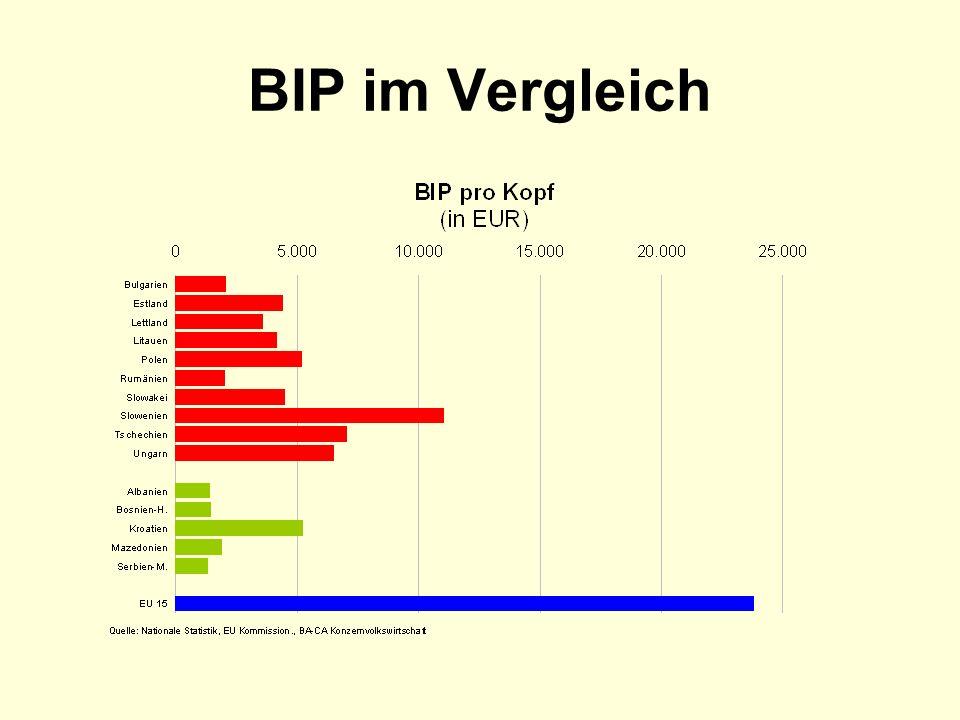 BIP im Vergleich