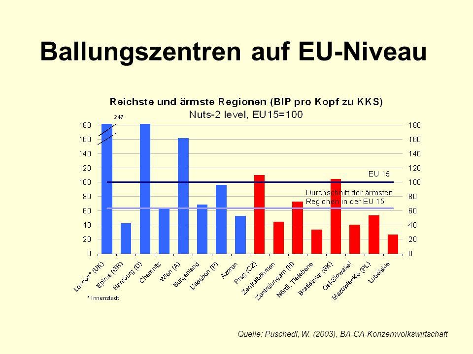 Ballungszentren auf EU-Niveau Quelle: Puschedl, W. (2003), BA-CA-Konzernvolkswirtschaft