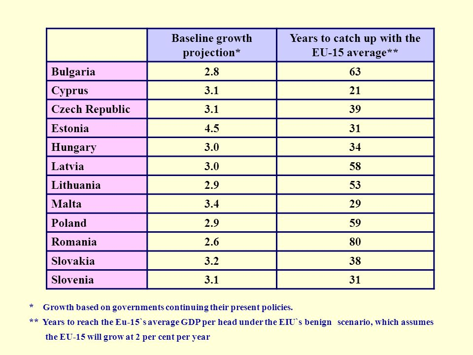 Baseline growth projection* Years to catch up with the EU-15 average** Bulgaria2.863 Cyprus3.121 Czech Republic3.139 Estonia4.531 Hungary3.034 Latvia3.058 Lithuania2.953 Malta3.429 Poland2.959 Romania2.680 Slovakia3.238 Slovenia3.131 * Growth based on governments continuing their present policies.