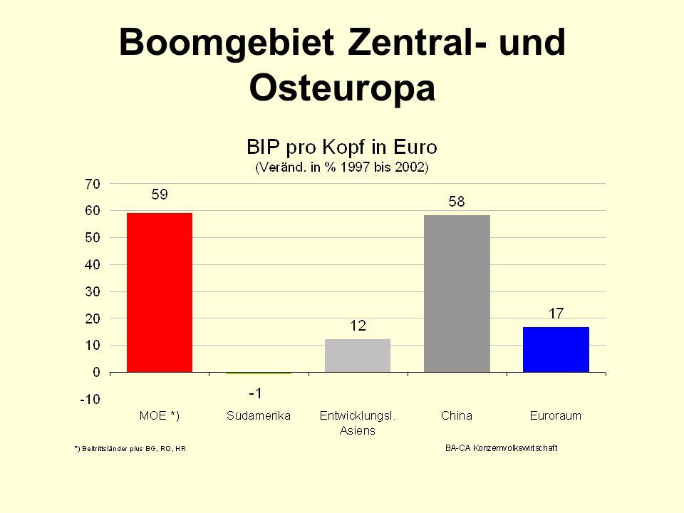 Boomgebiet Zentral- und Osteuropa