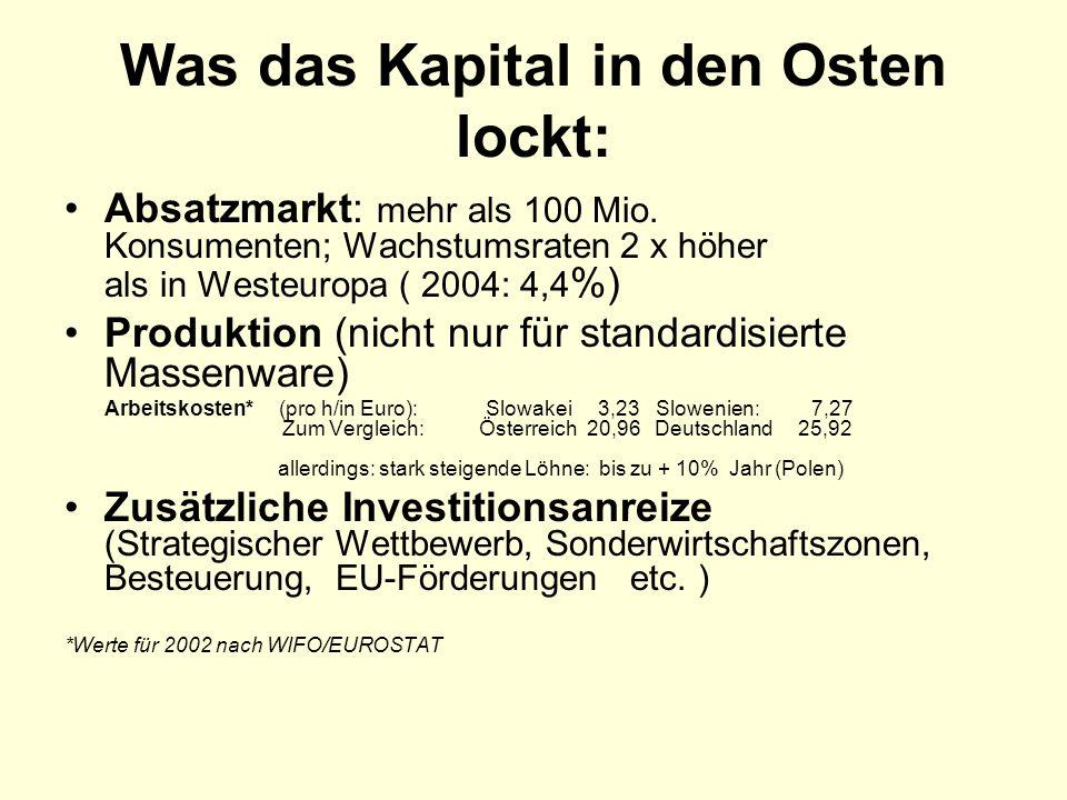 Was das Kapital in den Osten lockt: Absatzmarkt: mehr als 100 Mio. Konsumenten; Wachstumsraten 2 x höher als in Westeuropa ( 2004: 4,4 %) Produktion (