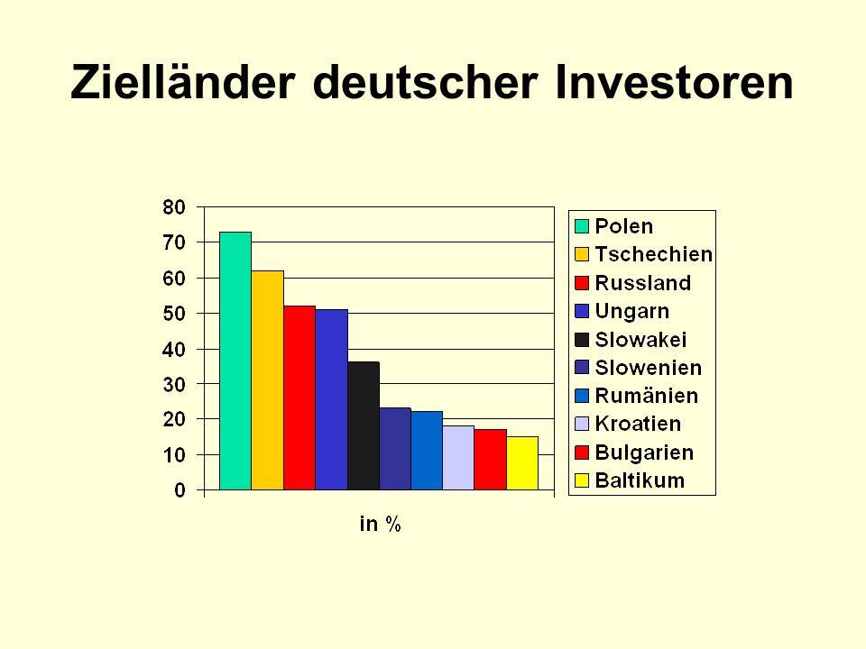 Zielländer deutscher Investoren