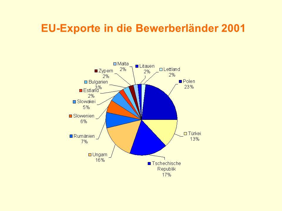 EU-Exporte in die Bewerberländer 2001
