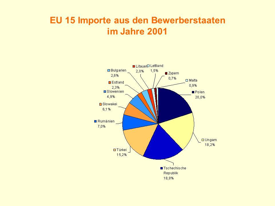 EU 15 Importe aus den Bewerberstaaten im Jahre 2001